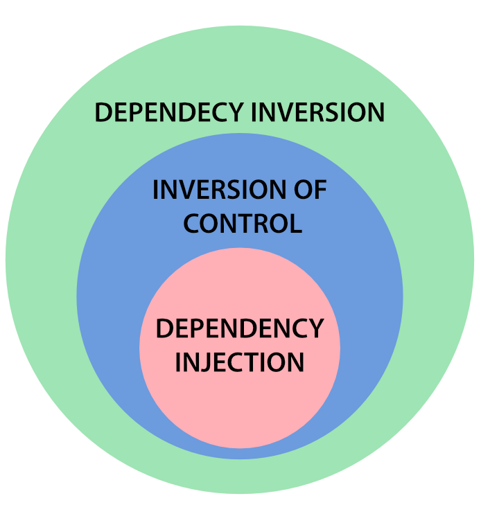 Dependecy Inversion, Inversion of Control e Dependency Injection